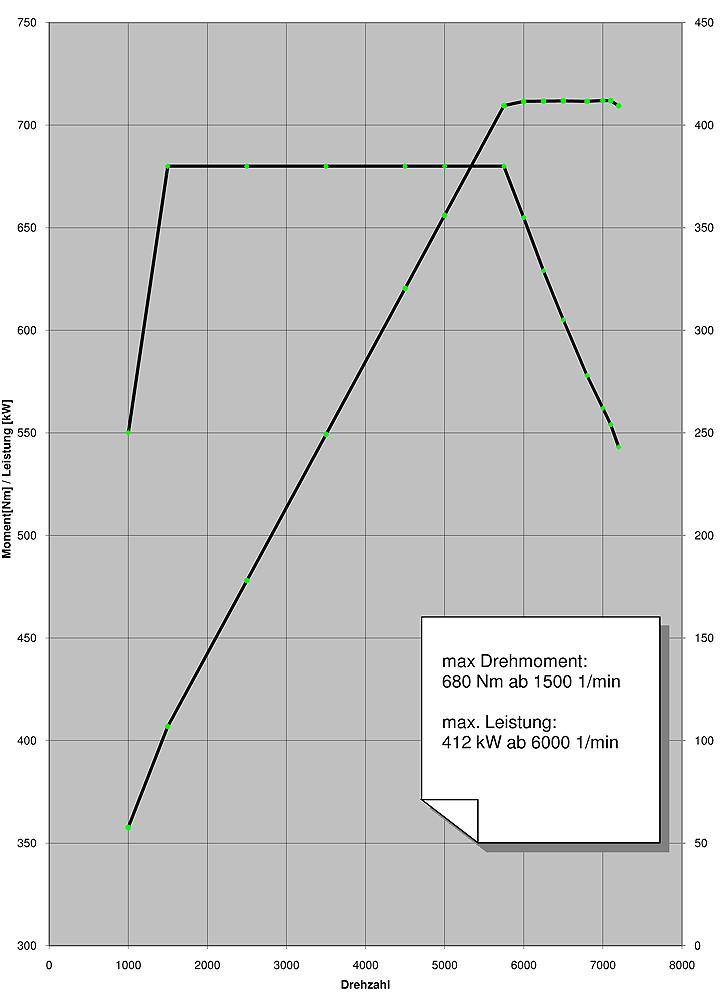 interview bmw m head of engine development details f10 m5 s63tu graph jpg views 32267 size 168 0 kb