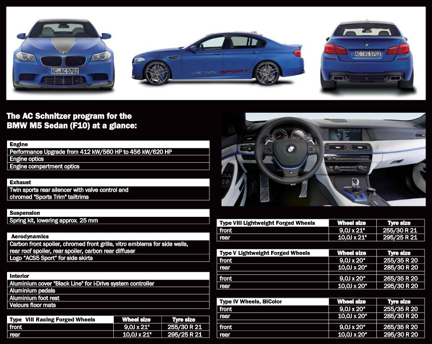 2012 Geneva Ac Schnitzer M5 F10 Debut Updated With Acceleration