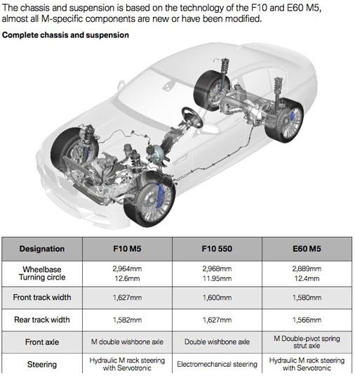 [SCHEMATICS_4HG]  F10 M5 Complete Vehicle | Wiring Diagram Seats Bmw M5 F10 |  | Bimmerpost