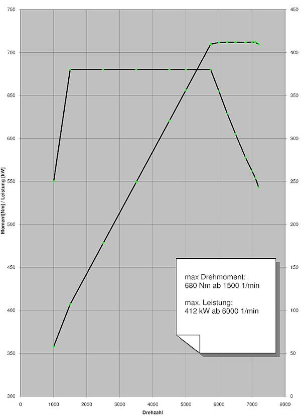 Name:  Graph.jpg Views: 27594 Size:  68.9 KB